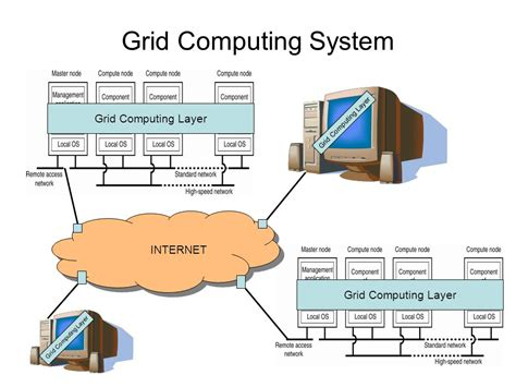 cloud computing  grid computing whats  difference