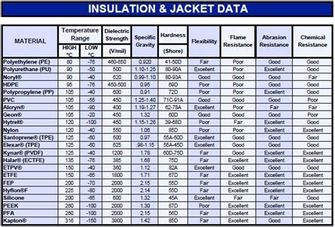 Pdf For Insulation Data Sheet