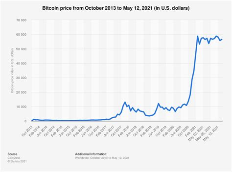 In depth view into bitcoin average transaction fee including historical data from 2009, charts and stats. Bitcoin price index monthly 2014-2016 | Statistic