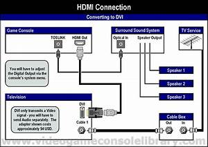 Xbox One Tv Connection Diagram
