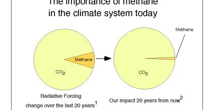 The GREEN MARKET ORACLE: Methane and Climate Change: Three ...