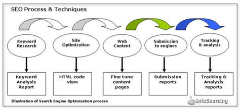 Effective Search Engine Optimization by Seo Affiliate Marketers Your Own Business From Home