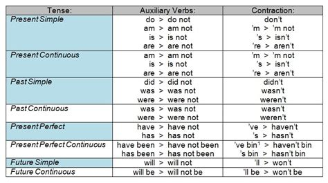 Lesson 46 Auxiliary Verbs  Purland Training