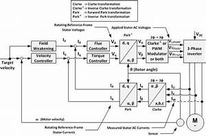 Block Diagram For Indirect Vector Control Of Induction Motor Iii