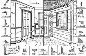 Architectural Glossary  U2014 Allentown Preservation League