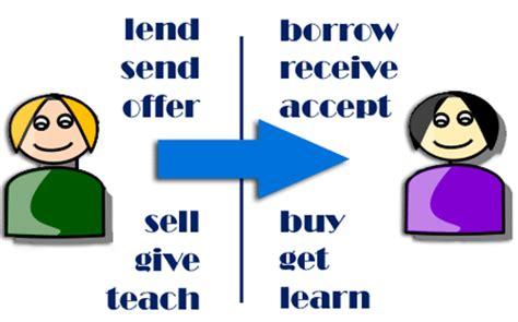 Pleteme Si Lendborrow, Teachlearn  Help For English  Angličtina Na Internetu Zdarma