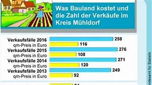 Was Kostet Der Quadratmeter Wohnfläche : was kostet bauland im landkreis m hldorf ~ Lizthompson.info Haus und Dekorationen