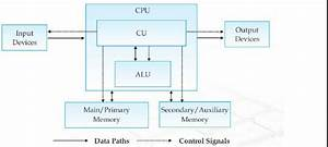 Introduction Computer Systems Hardware Concepts  Software Concep