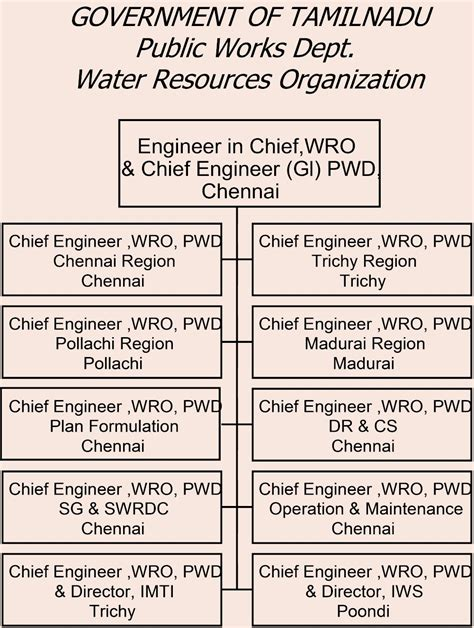 Organization In Tamil by Water Resources Department Govt Of Tamil Nadu About Us