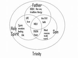 Trinity Diagram Intro