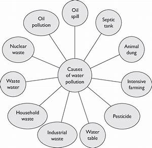 Major Causes Of Water Pollution