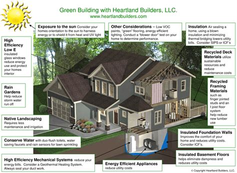 green house plans designs brian k o 39 malie realtor what is quot green building quot design or principles part 1