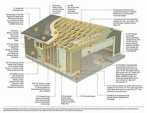 Wiring Diagram For Detached Garage Detached Garage