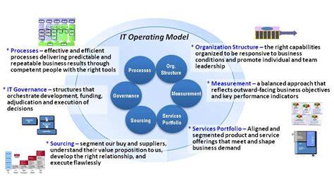 operating model business model september 2015