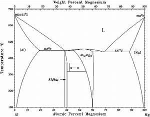 The Al U2013mg Phase Diagram