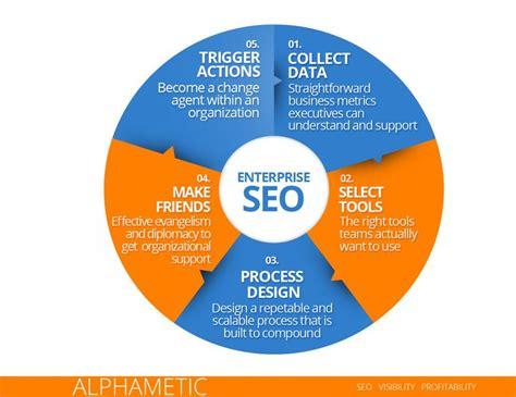 seo process enterprise seo process strategy alphametic
