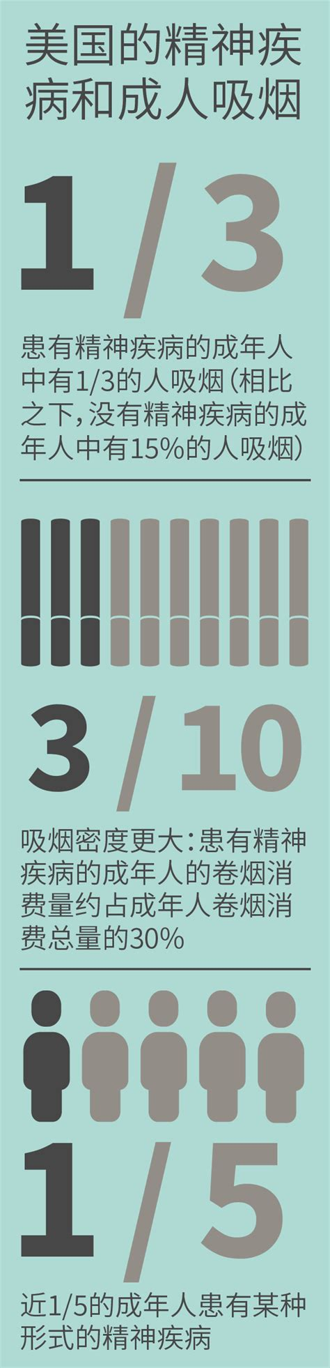 They can occur at the same time or one after the other. TAT001-comorbidities-mental-illness-CHINESE   Tobacco Atlas
