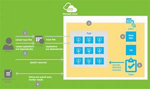 Workitems Workflow Diagram The Microsoft Azure Cloud