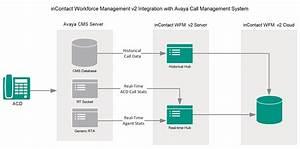 Avaya Cms Integration Overview