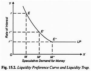 Top 5 Theories of Demand for Money