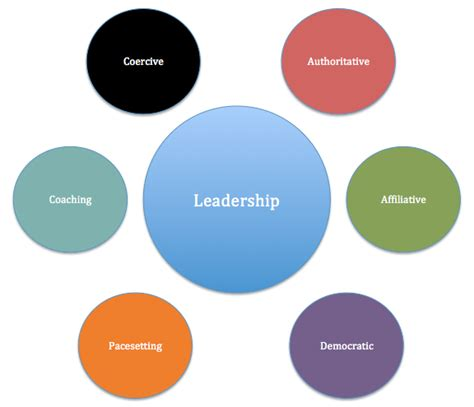functions   leader management guru management guru