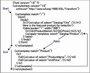 xml tutorial volume 7 xslt basics With xsl apply templates