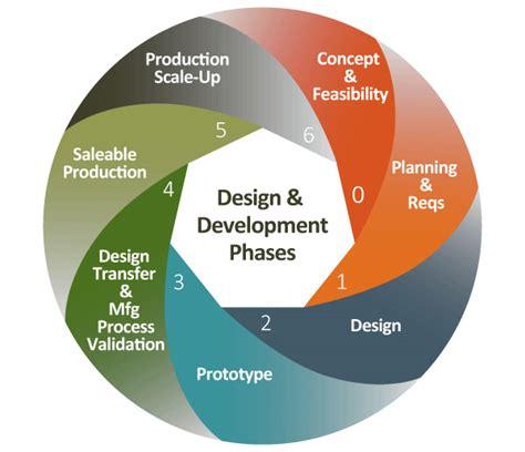 product design and development lean product development creation technologies lp