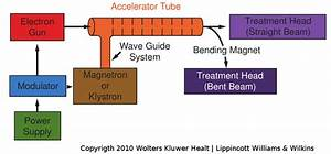 1  A Block Diagram Of A Typical Medical Linear Accelerator