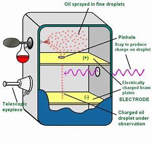 Millikan's Oil Drop Experiment - Chemistry | Socratic