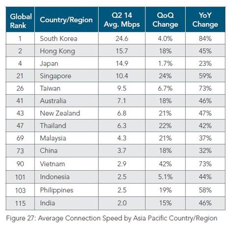 Updated: Average Internet speed in India is 2 Mbps; Still ...