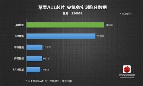 apple scores percent higher antutu highest