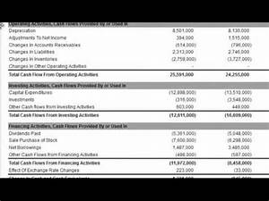 Cash Flow Statment Dividends Paid On The Cash Flow Statement Youtube