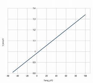 Geradengleichung Berechnen : msp430 temperatursensor ~ Themetempest.com Abrechnung
