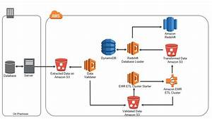Automating Analytic Workflows On Aws