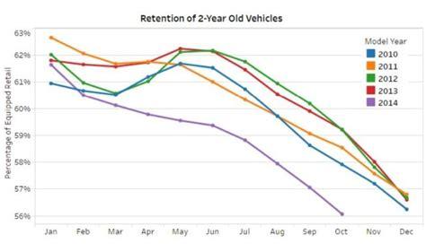 Crossovers And Suvs Seeing Sharper Depreciation