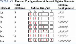 What are some examples of electron configurations
