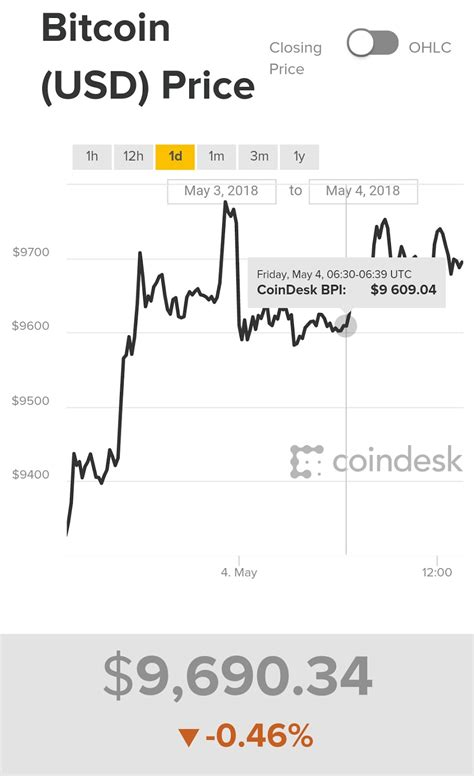 This means it is the first decentralized digital currency, with a system that works without a. Best Bitcoin Price Chart To Check Before Buying, Selling or Cryptocurrency Investment To Prevent ...