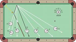Clock System For Cue Ball Control