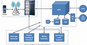 Ict Workshop By Huawei   Gsm Core Network Overview
