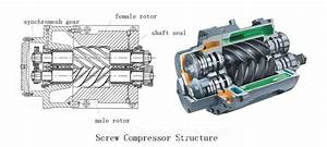 Gas Compressor  Types  Sizes And Functions