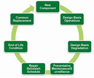 Definition Of Bim  U2013 Building Information Modeling