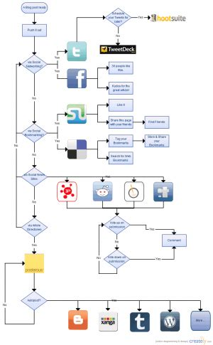 workflow diagram flow chart template