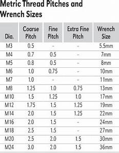 Metric Thread Pitches And Fill Online Printable Fillable