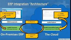 Mymis Erp Integration Architecture
