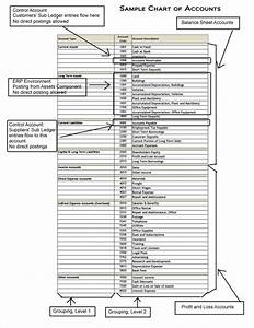 Chart Of Accounts  Learn The Nitty Gritty