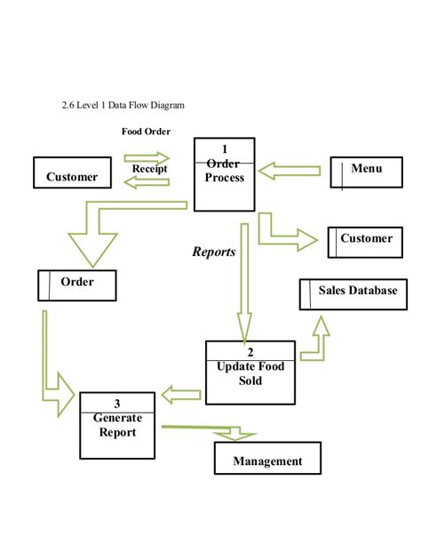 Resort management system thesis