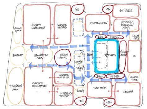 block diagram interior design google search schematic