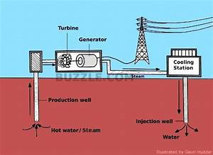 A Detailed Explanation Of How Geothermal Energy Works
