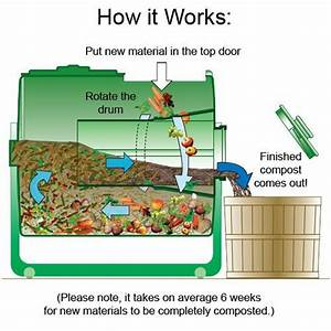 Diagram The Compost Factory