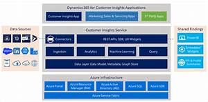 What Is Dynamics 365 For Customer Insights